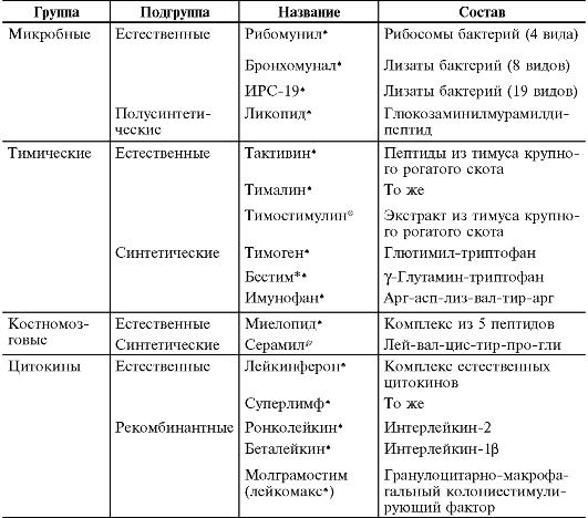 Основные иммуномодуляторы