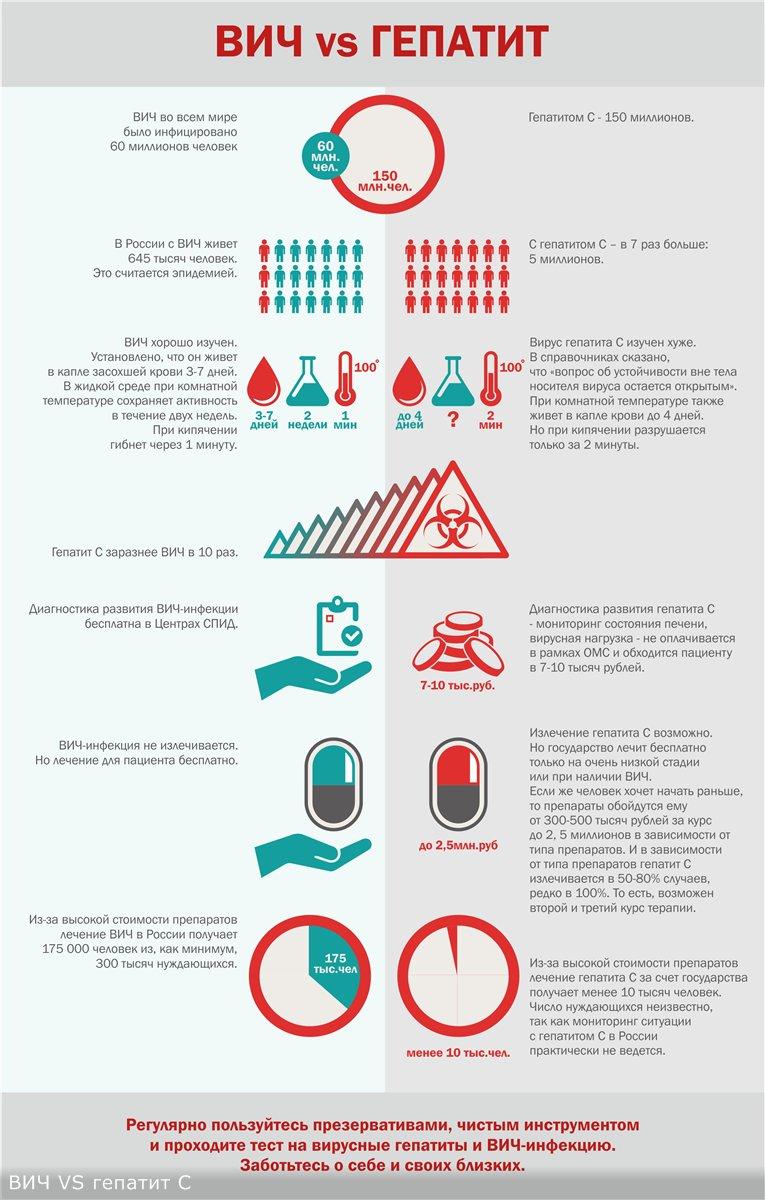 ВИЧ и гепатит
