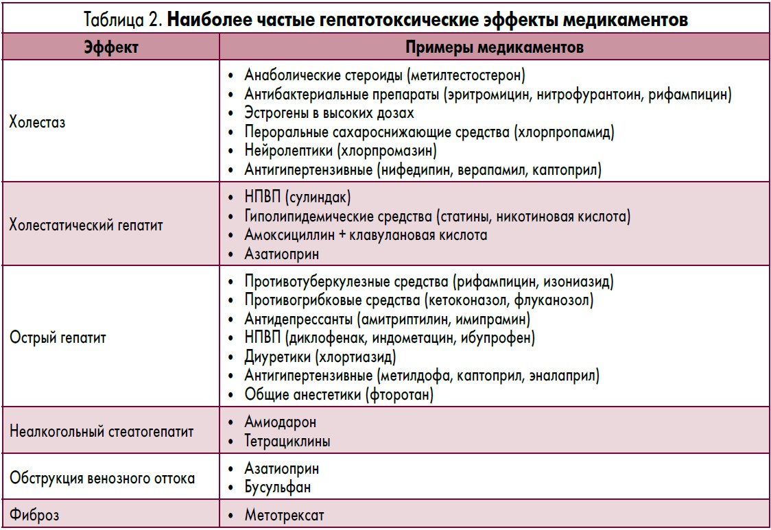 Гепатотоксические эффекты медикаментов