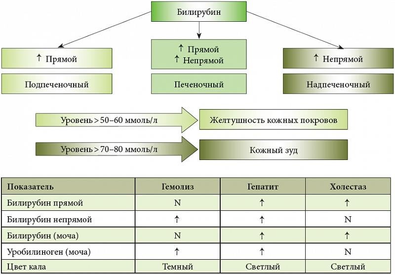 Классификация внутрипеченочного холестаза