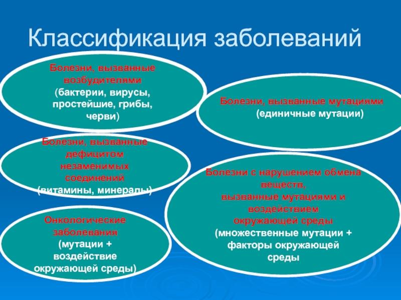 Классификация заболевания