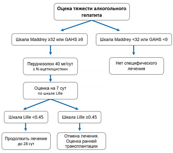 Патогенез токсических гепатитов