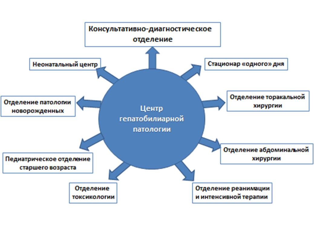 Заболевания гепатобилиарной зоны