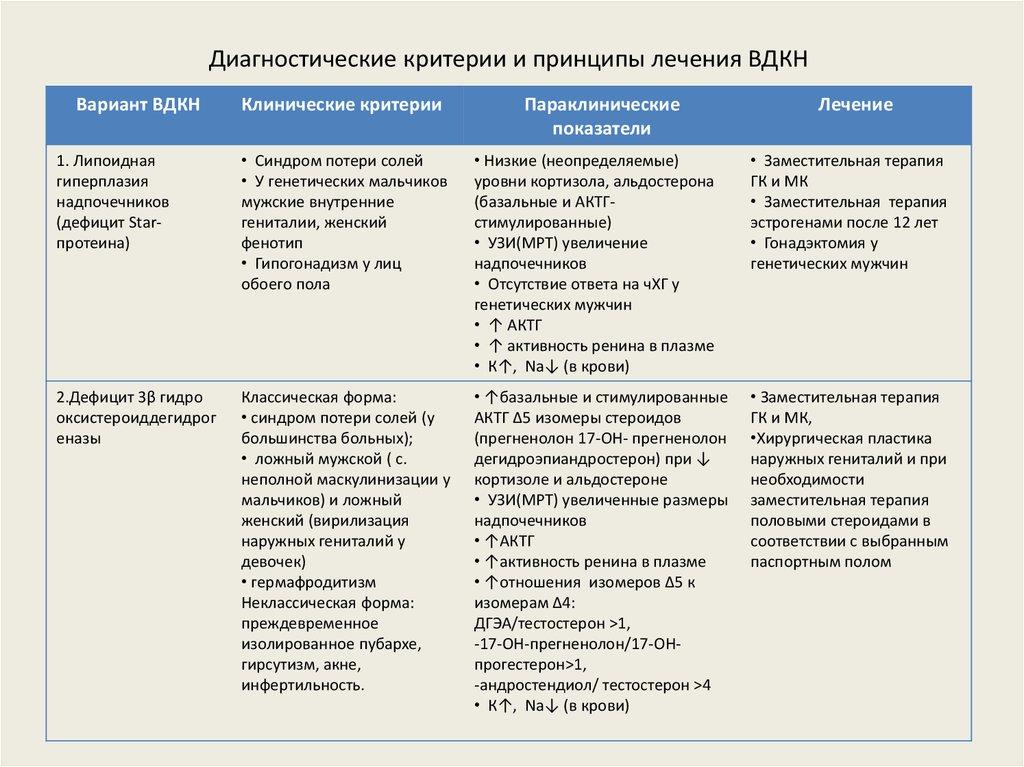 Критерии и варианты лечения