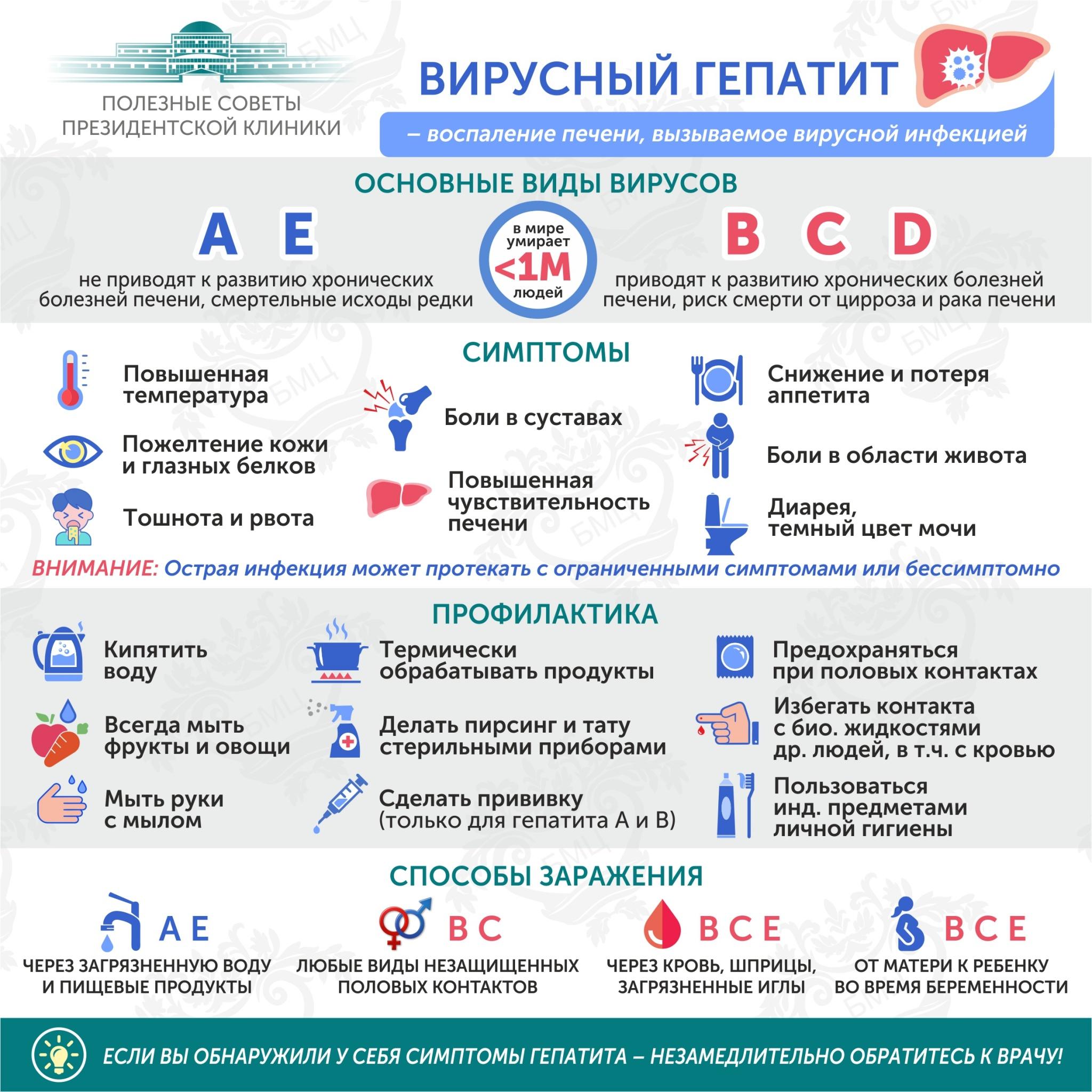 Профилактика гепатита B