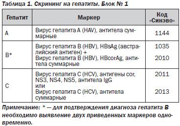 Маркеры гепатита C