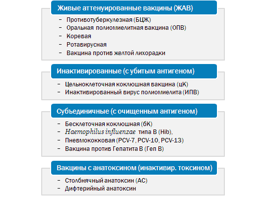 Разновидности вакцин