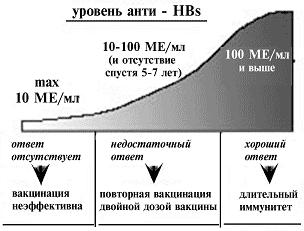 Уровень анти-HBs
